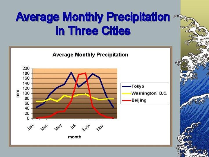 Average Monthly Precipitation in Three Cities