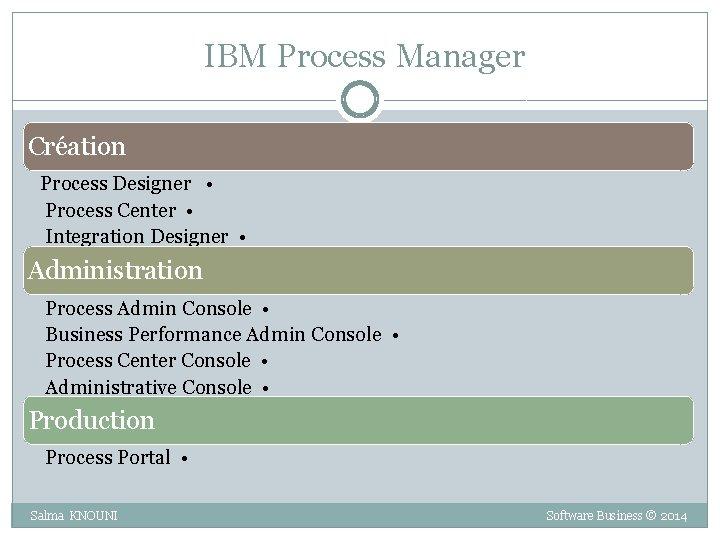 IBM Process Manager Création Process Designer • Process Center • Integration Designer •