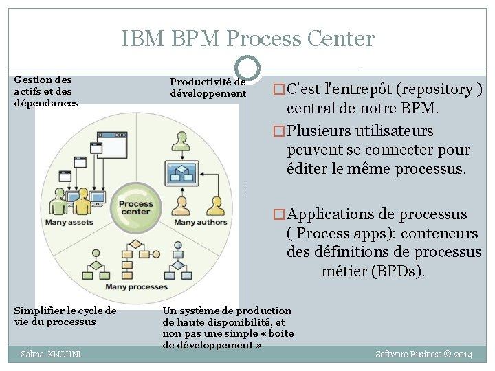 IBM BPM Process Center Gestion des actifs et des dépendances Productivité de développement �