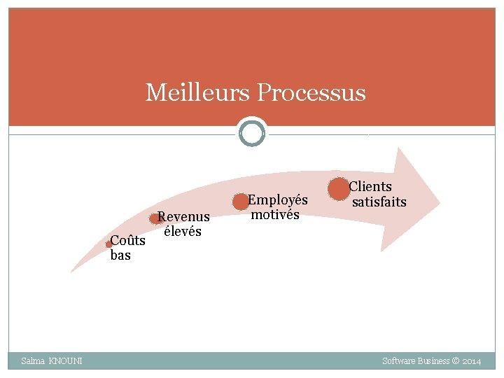 Meilleurs Processus Coûts bas Revenus élevés Employés motivés Clients satisfaits Salma KNOUNI Software