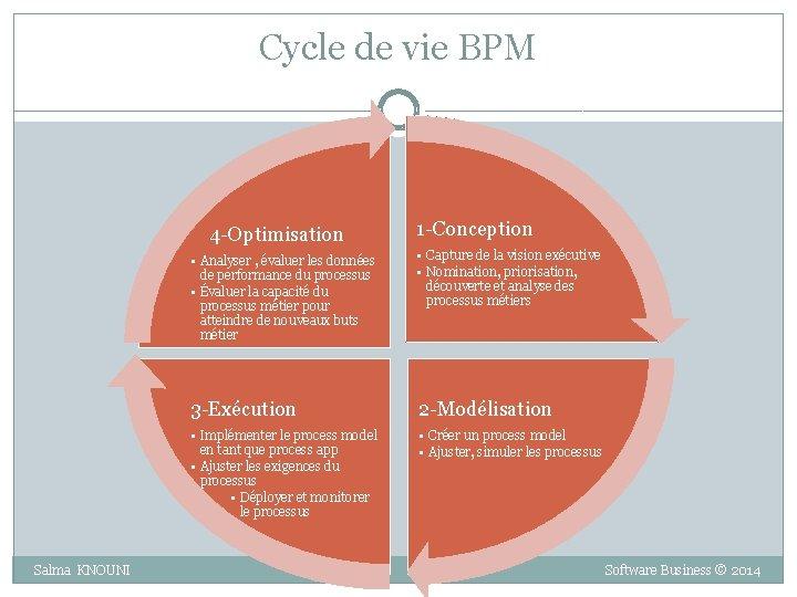 Cycle de vie BPM 4 -Optimisation 1 -Conception • Analyser , évaluer les données