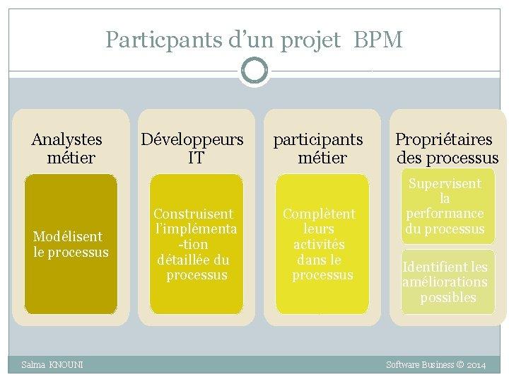 Particpants d'un projet BPM Analystes métier Modélisent le processus Développeurs IT Construisent l'implémenta -tion