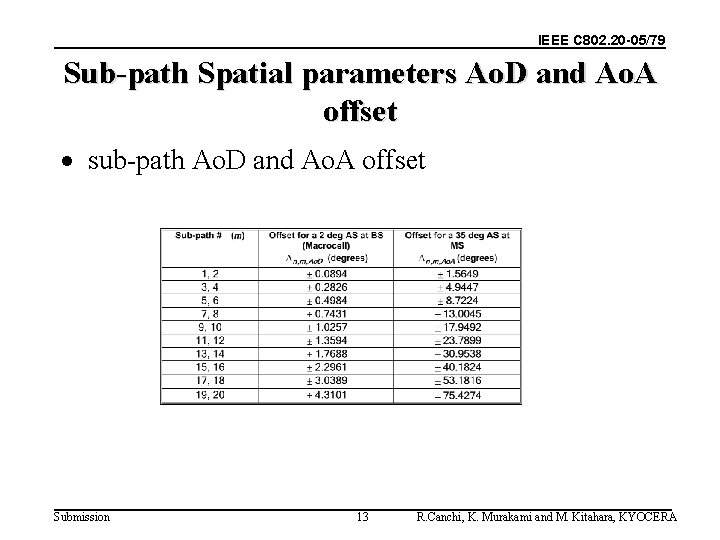 IEEE C 802. 20 -05/79 Sub-path Spatial parameters Ao. D and Ao. A offset