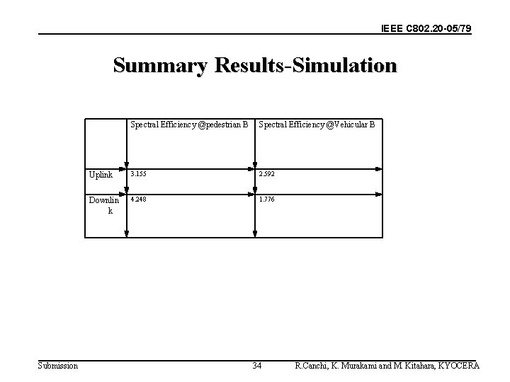 IEEE C 802. 20 -05/79 Summary Results-Simulation Submission Spectral Efficiency @pedestrian B Spectral Efficiency