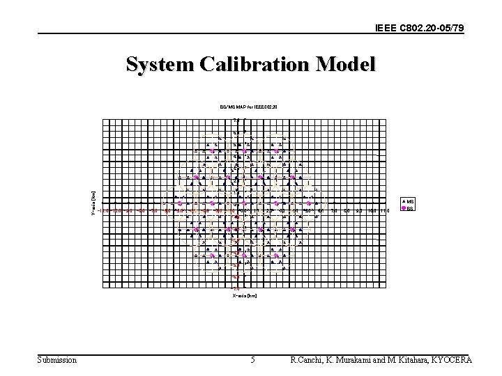 IEEE C 802. 20 -05/79 System Calibration Model BS/MS MAP for IEEE 802. 20