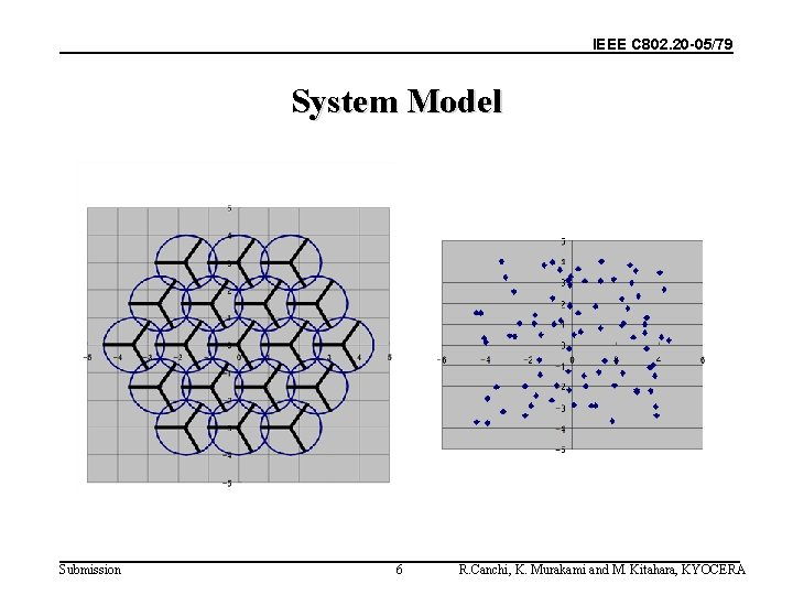 IEEE C 802. 20 -05/79 System Model Submission 6 R. Canchi, K. Murakami and