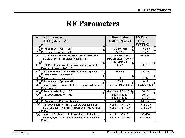IEEE C 802. 20 -05/79 RF Parameters # RF Parameter TDD System BW 1