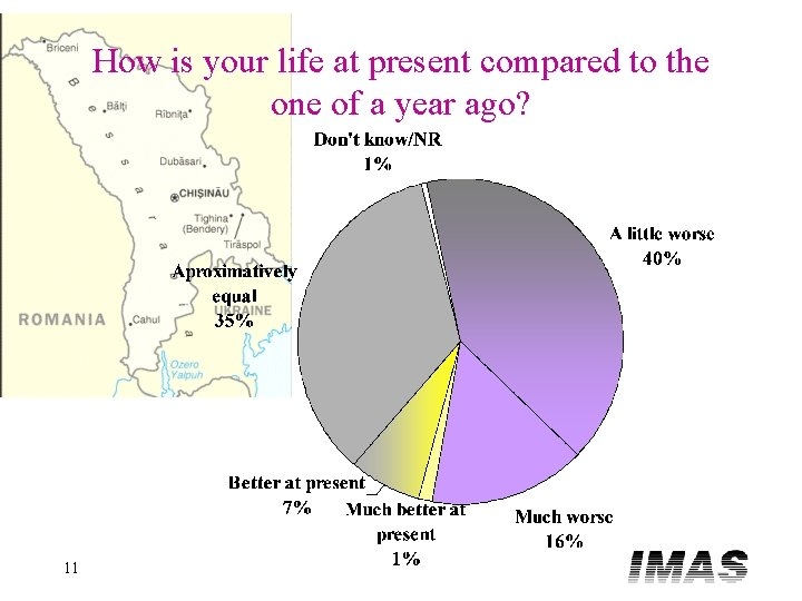 How is your life at present compared to the one of a year ago?