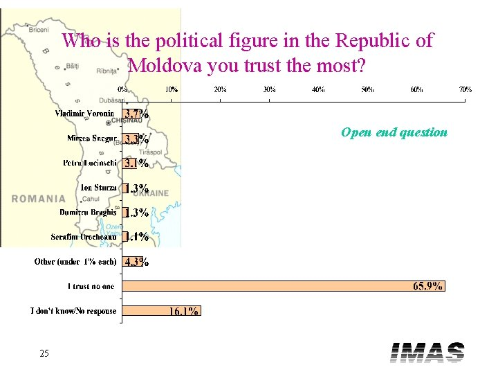 Who is the political figure in the Republic of Moldova you trust the most?