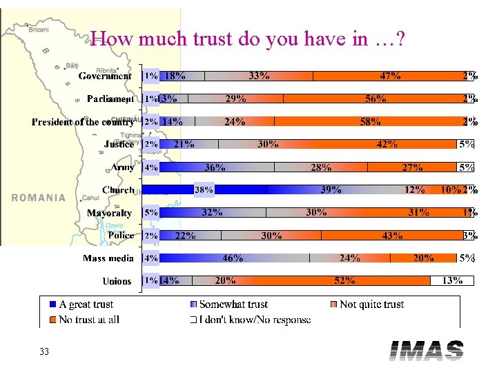 How much trust do you have in …? 33