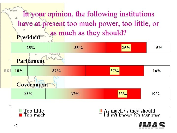 In your opinion, the following institutions have at present too much power, too little,
