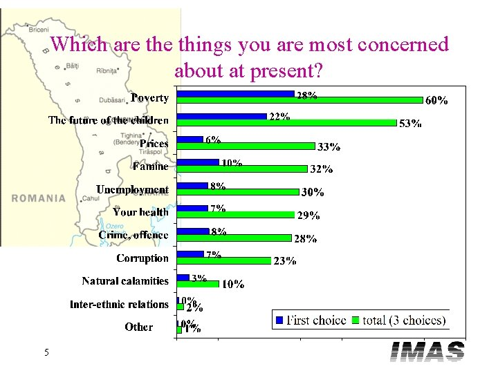 Which are things you are most concerned about at present? 5