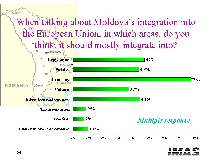When talking about Moldova's integration into the European Union, in which areas, do you