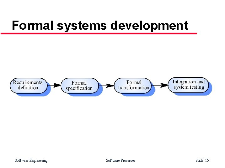 Formal systems development Software Engineering, Software Processes Slide 15