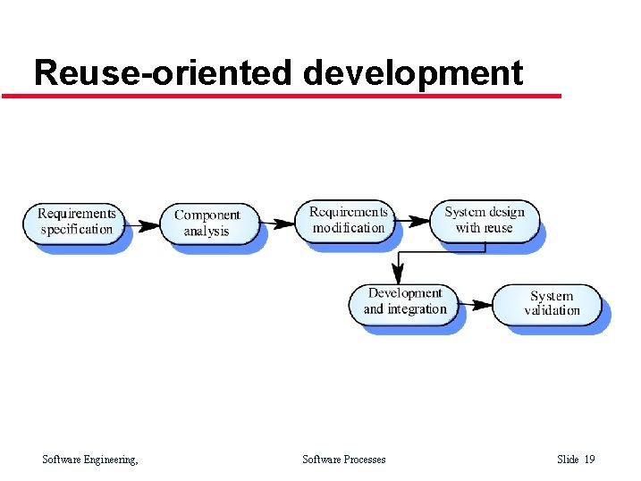 Reuse-oriented development Software Engineering, Software Processes Slide 19