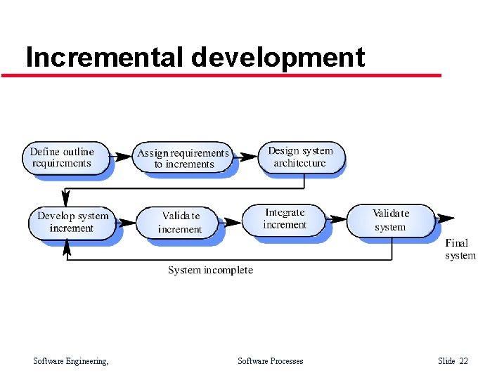 Incremental development Software Engineering, Software Processes Slide 22