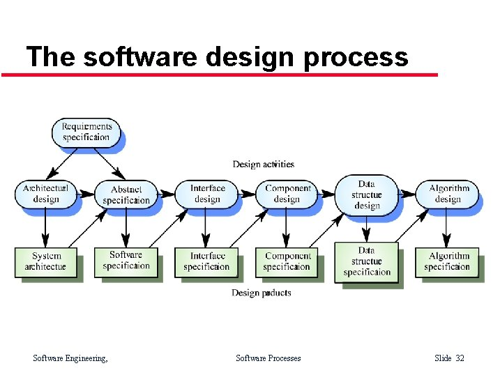 The software design process Software Engineering, Software Processes Slide 32