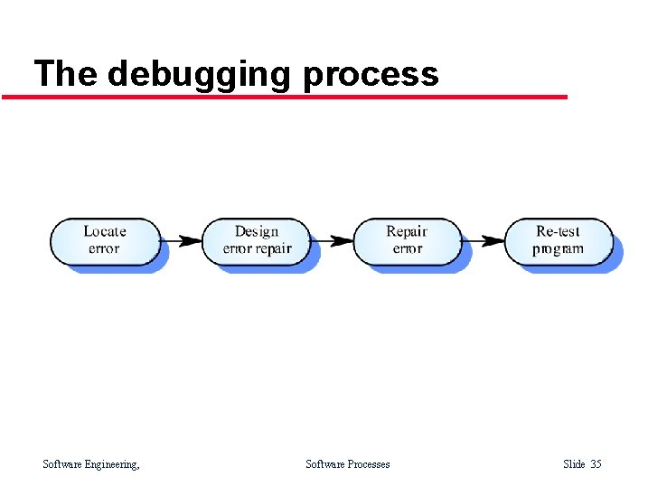 The debugging process Software Engineering, Software Processes Slide 35