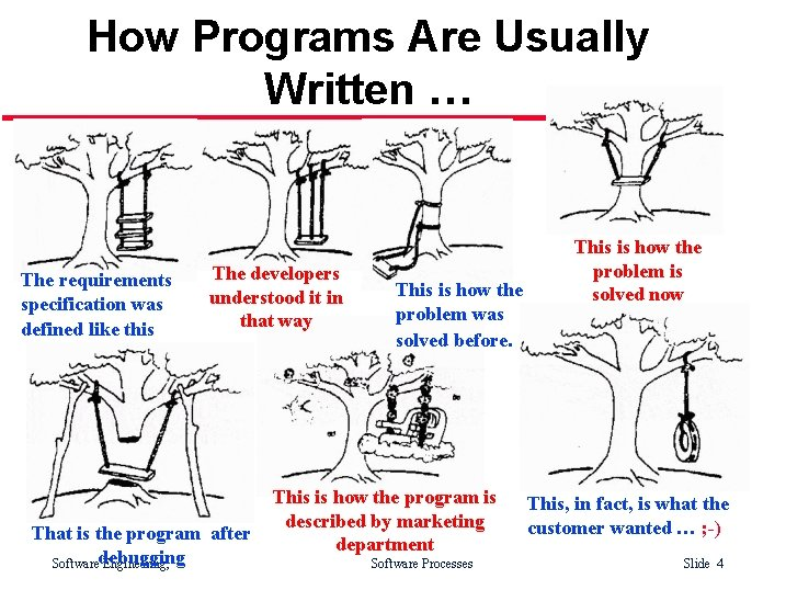 How Programs Are Usually Written … The requirements specification was defined like this The
