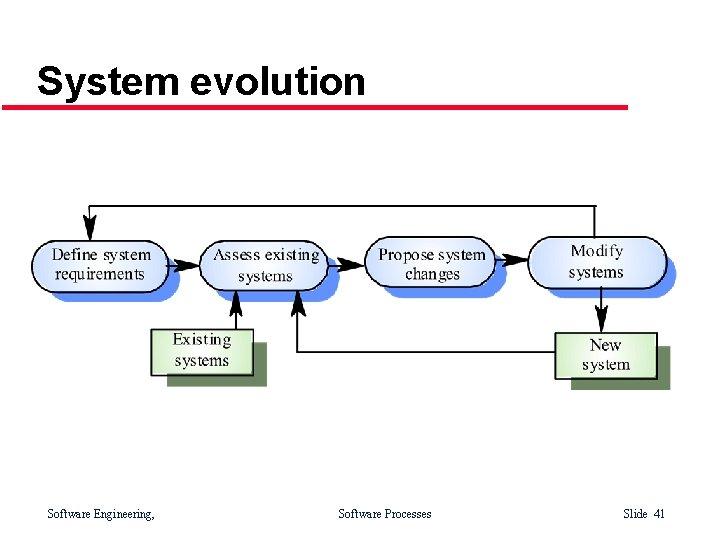 System evolution Software Engineering, Software Processes Slide 41
