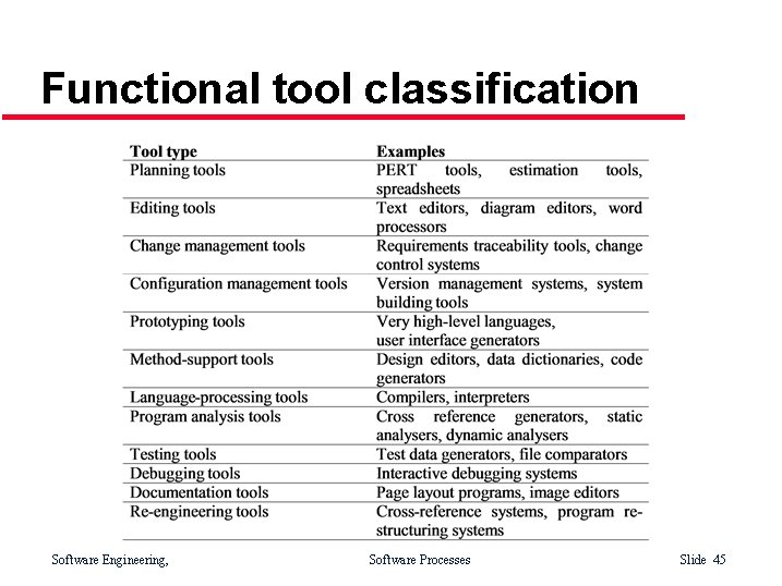 Functional tool classification Software Engineering, Software Processes Slide 45