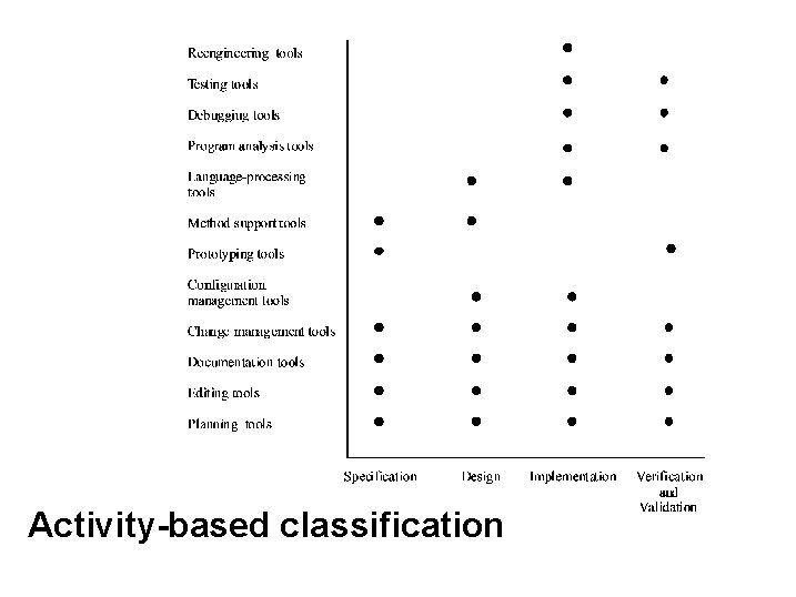 Activity-based classification