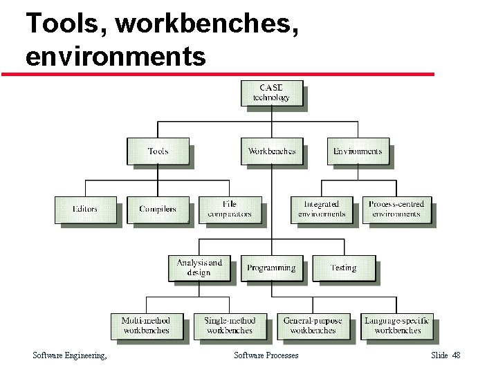 Tools, workbenches, environments Software Engineering, Software Processes Slide 48