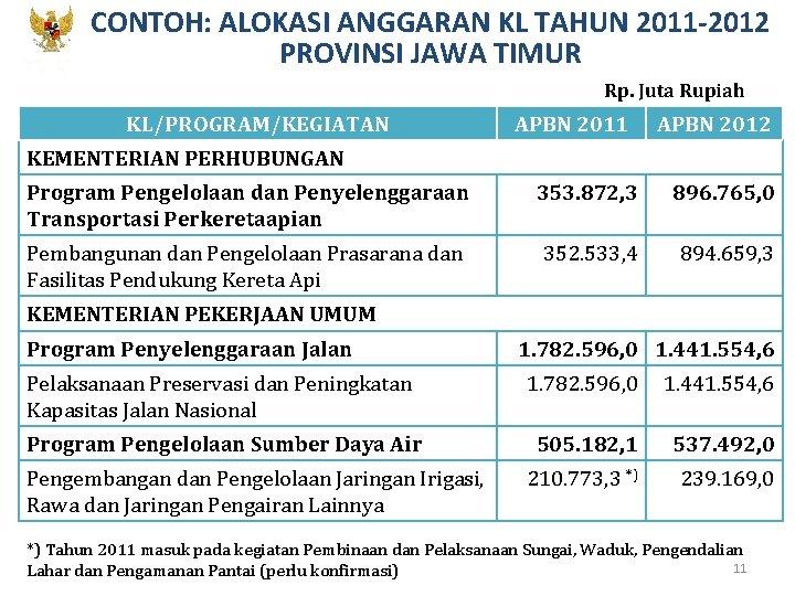 CONTOH: ALOKASI ANGGARAN KL TAHUN 2011 -2012 PROVINSI JAWA TIMUR KEMENTERIAN PPN/ BAPPENAS Rp.