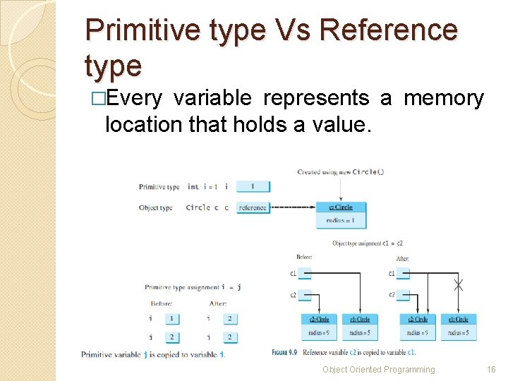 Primitive type Vs Reference type �Every variable represents a memory location that holds a