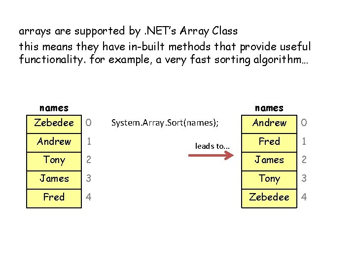 arrays are supported by. NET's Array Class this means they have in-built methods that