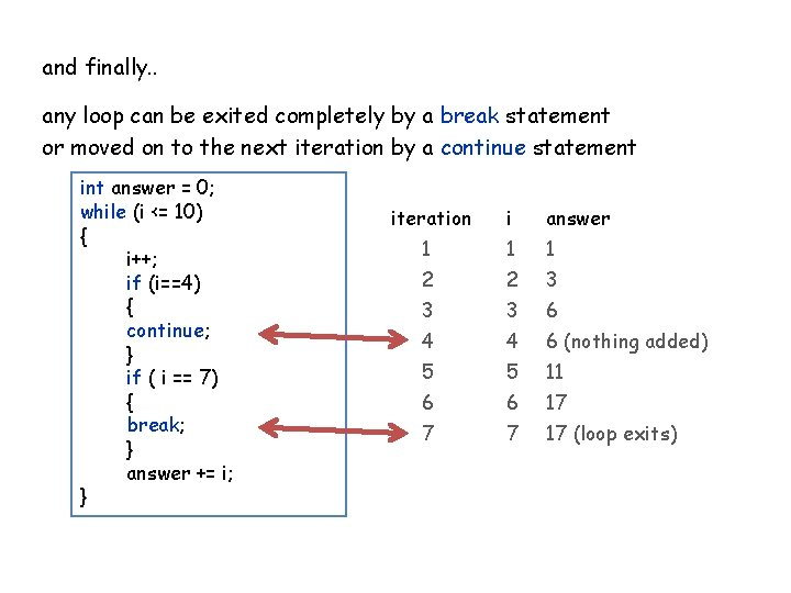 and finally. . any loop can be exited completely by a break statement or