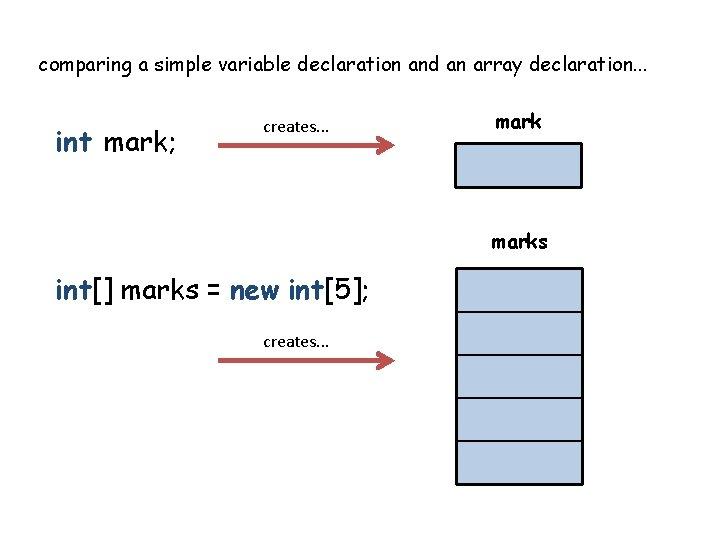 comparing a simple variable declaration and an array declaration. . . int mark; creates.