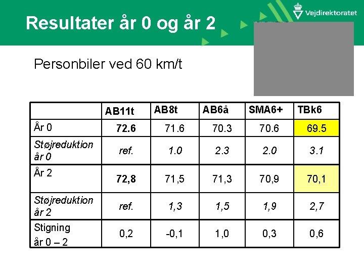 Resultater år 0 og år 2 Personbiler ved 60 km/t AB 11 t AB