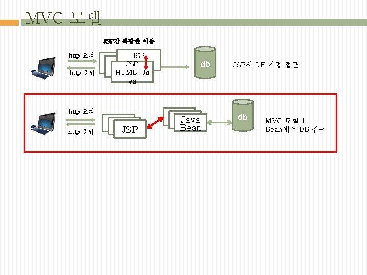 MVC 모델 JSP간 복잡한 이동 http 요청 http 응답 JSP JSP HTML+Ja va http