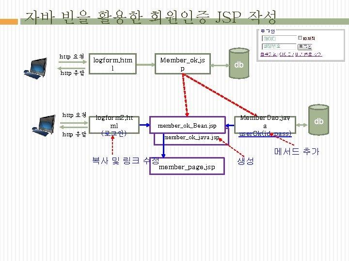자바 빈을 활용한 회원인증 JSP 작성 http 요청 http 응답 logform. htm l logform