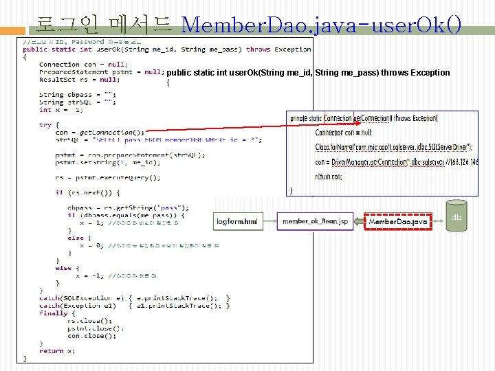 로그인 메서드 Member. Dao. java-user. Ok() public static int user. Ok(String me_id, String me_pass)