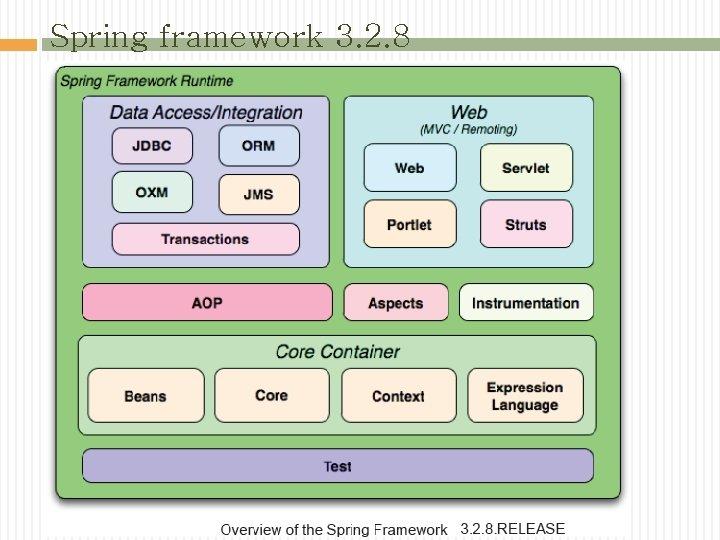 Spring framework 3. 2. 8
