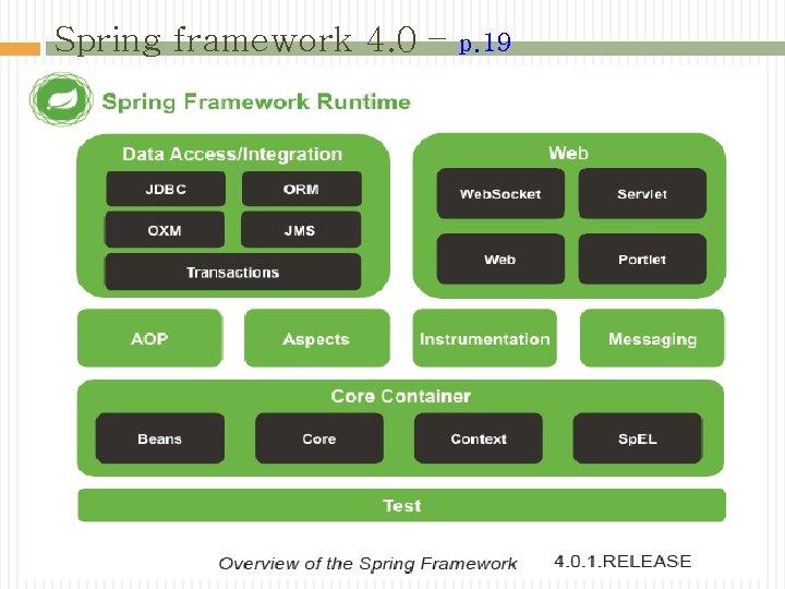 Spring framework 4. 0 – p. 19