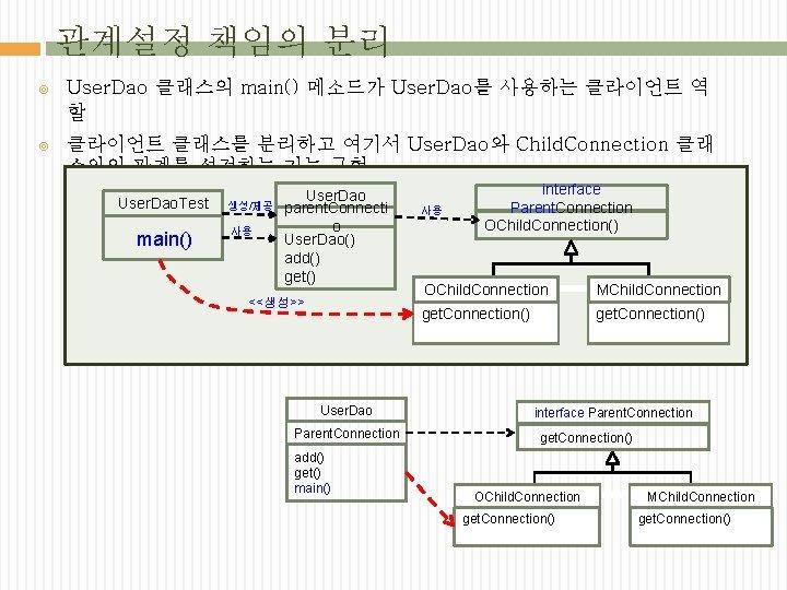 관계설정 책임의 분리 User. Dao 클래스의 main() 메소드가 User. Dao를 사용하는 클라이언트 역 할