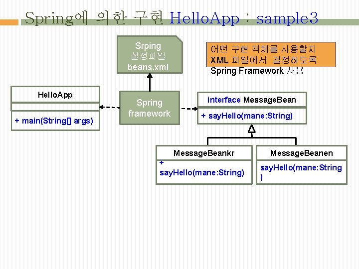 Spring에 의한 구현 Hello. App : sample 3 Srping 설정파일 beans. xml Hello. App