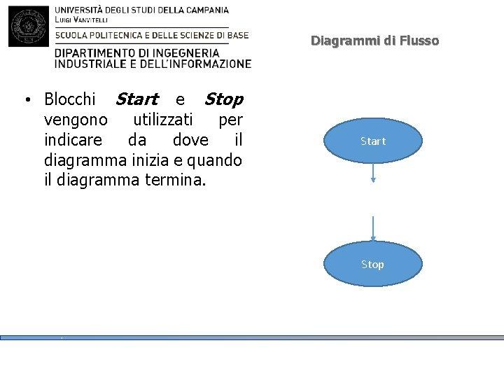 Diagrammi di Flusso • Blocchi Start e Stop vengono utilizzati per indicare da dove