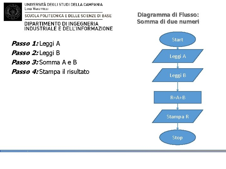 Diagramma di Flusso: Somma di due numeri Passo 1: Leggi A Passo 2: Leggi