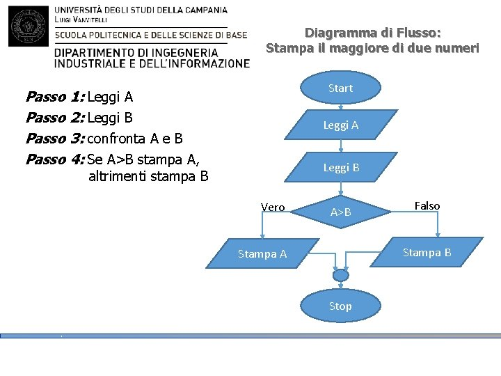 Diagramma di Flusso: Stampa il maggiore di due numeri Start Passo 1: Leggi A