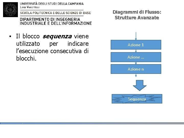 Diagrammi di Flusso: Strutture Avanzate • Il blocco sequenza viene utilizzato per indicare l'esecuzione