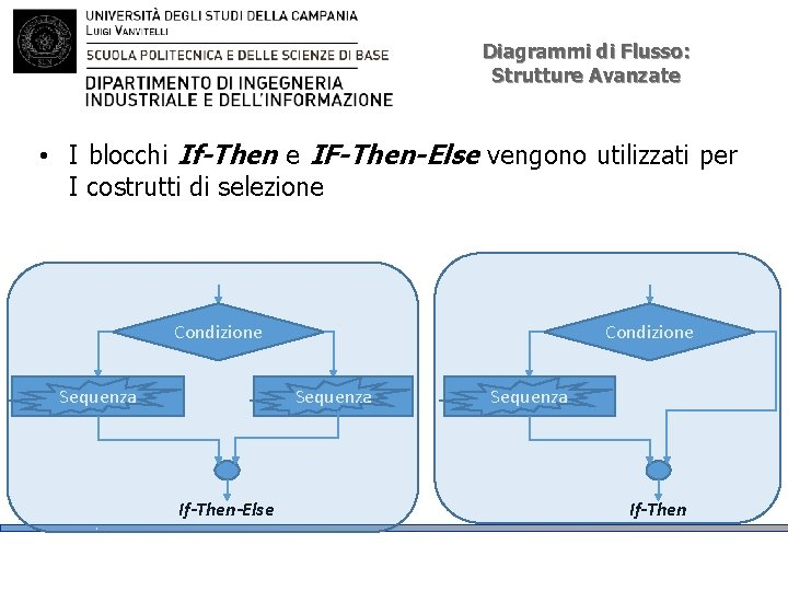 Diagrammi di Flusso: Strutture Avanzate • I blocchi If-Then e IF-Then-Else vengono utilizzati per