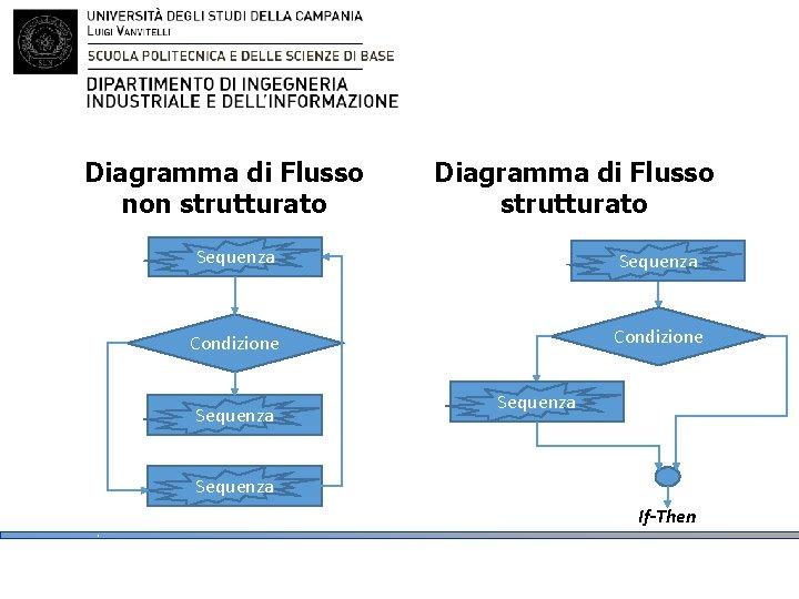 Diagramma di Flusso non strutturato Diagramma di Flusso strutturato Sequenza Condizione Sequenza If-Then