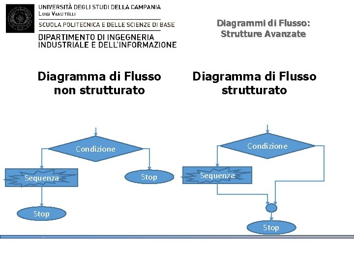 Diagrammi di Flusso: Strutture Avanzate Diagramma di Flusso non strutturato Diagramma di Flusso strutturato