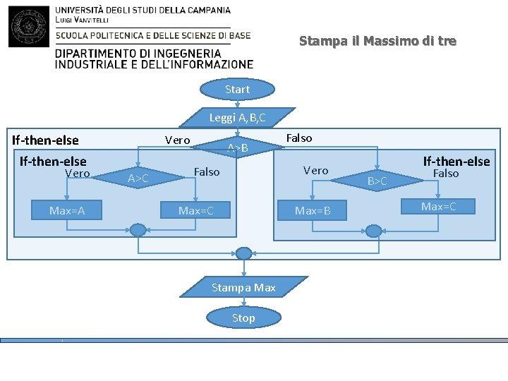 Stampa il Massimo di tre Start Leggi A, B, C If-then-else Vero Max=A Vero
