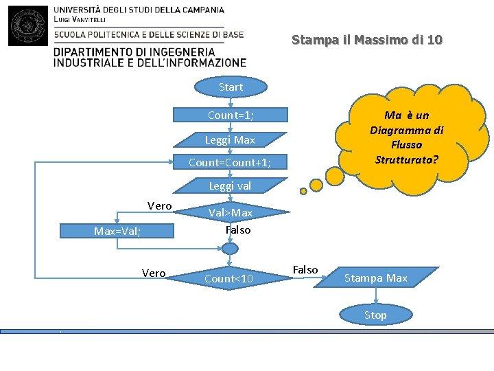 Stampa il Massimo di 10 Start Count=1; Ma è un Diagramma di Flusso Strutturato?