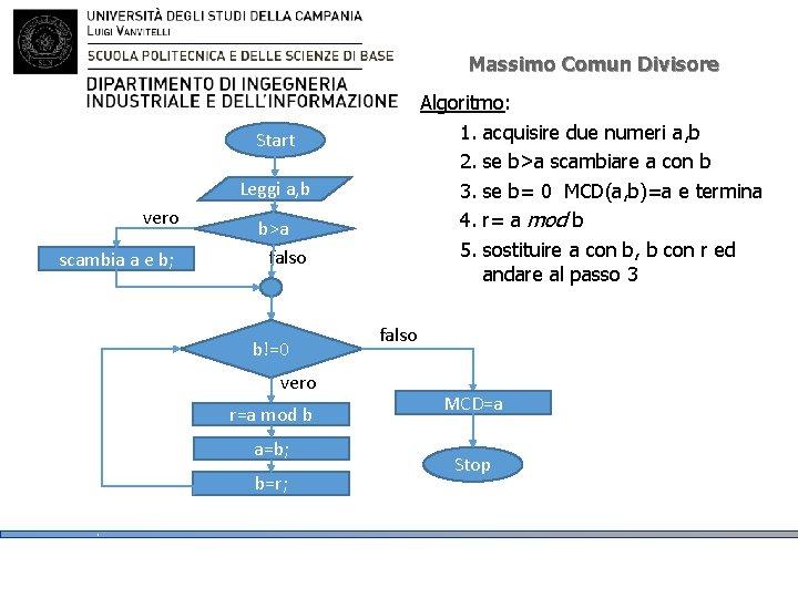 Massimo Comun Divisore Algoritmo: 1. acquisire due numeri a, b 2. se b>a scambiare